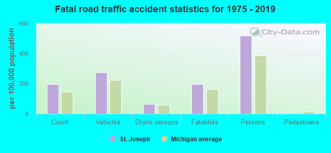 Fatal car crashes and road traffic accidents in St  Joseph