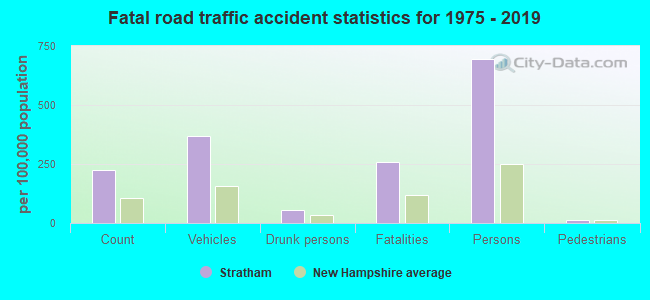 Fatal car crashes and road traffic accidents in Stratham, New Hampshire