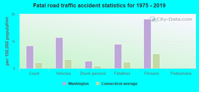 Fatal car crashes and road traffic accidents in Washington