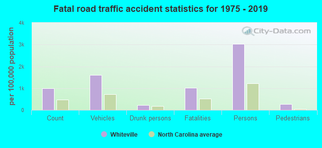 Fatal car crashes and road traffic accidents in Whiteville
