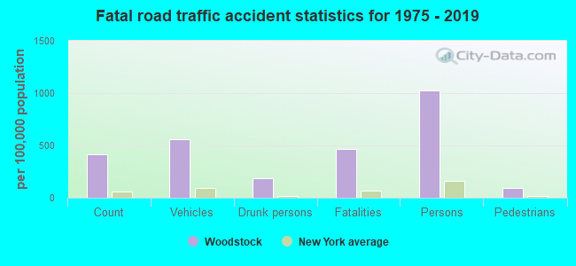 Fatal car crashes and road traffic accidents in Woodstock, New York