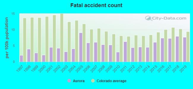 Aurora, Colorado (CO) profile: population, maps, real estate