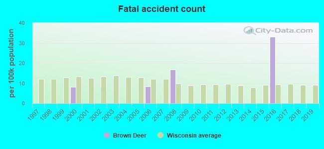 Brown Deer, Wisconsin (WI 53209, 53223) profile: population