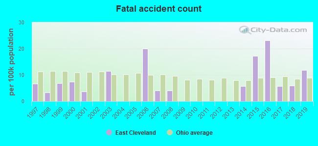 East Cleveland, Ohio (OH 44112) profile: population, maps