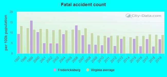 Fredericksburg, Virginia (VA 22401) profile: population
