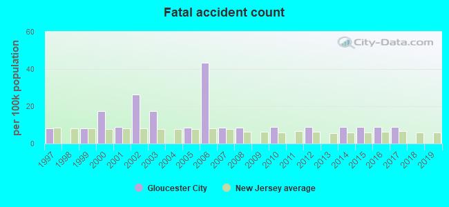 Gloucester City, New Jersey (NJ 08030) profile: population
