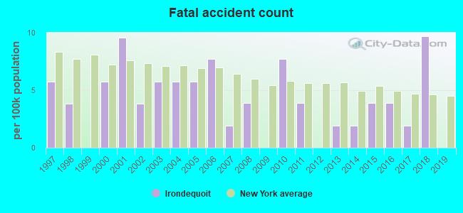 Irondequoit, New York (NY) profile: population, maps, real