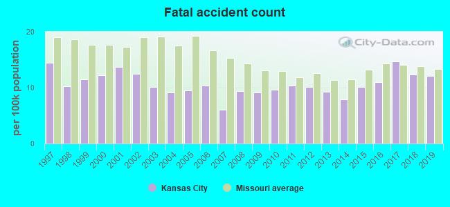 Kansas City, Missouri (MO) profile: population, maps, real estate