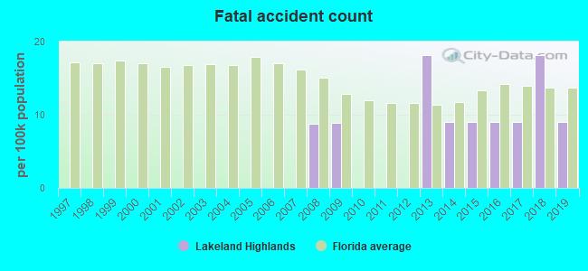 Lakeland Highlands, Florida (FL 33813) profile: population