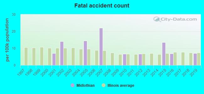 Midlothian, Illinois (IL 60452) profile: population, maps