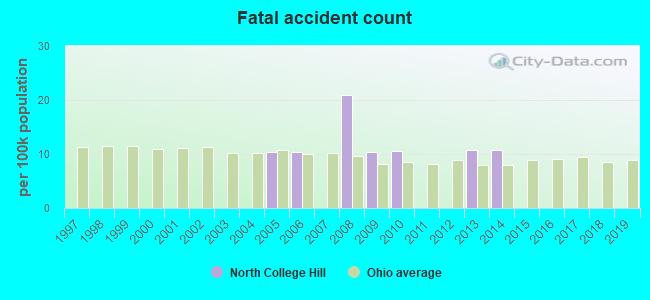North College Hill, Ohio (OH 45239) profile: population