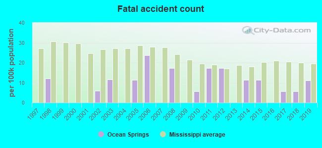 Ocean Springs, Mississippi (MS 39564) profile: population