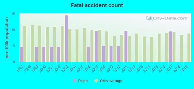 Piqua, Ohio (OH 45356) profile: population, maps, real estate
