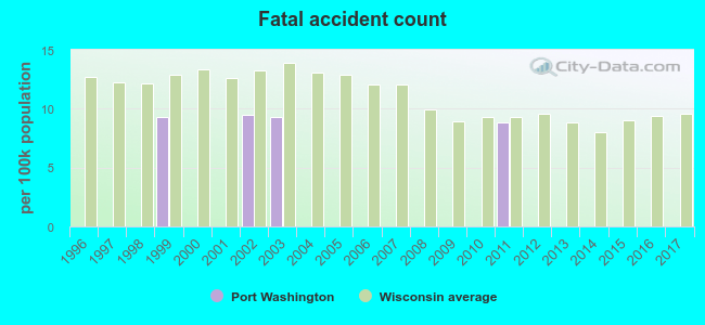 Port Washington, Wisconsin (WI 53074) profile: population
