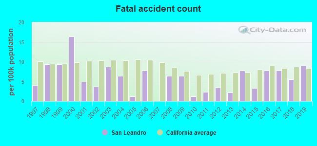 San Leandro, California (CA 94579) profile: population, maps, real