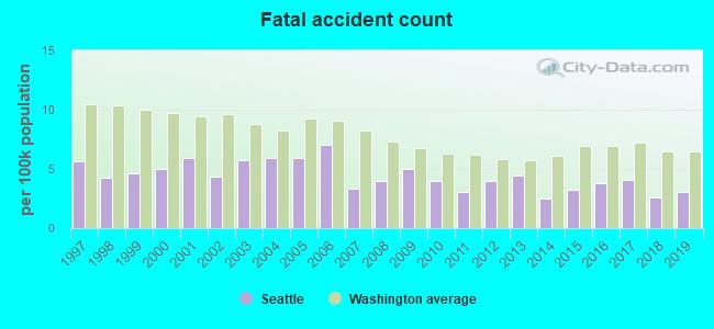 Seattle, Washington (WA) profile: population, maps, real
