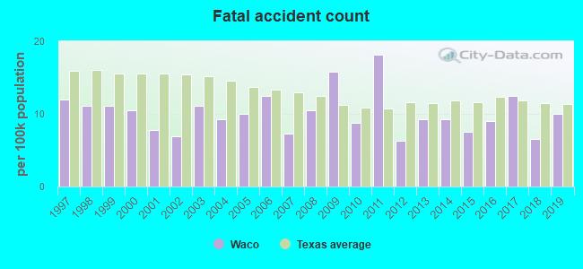 Waco, Texas (TX) profile: population, maps, real estate
