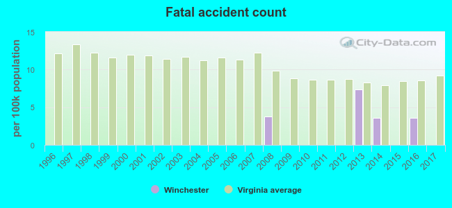 Winchester, Virginia (VA 22601) profile: population, maps, real