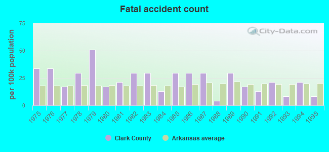 Clark County, Arkansas detailed profile - houses, real estate, cost