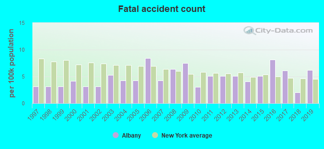 Fatal car crashes and road traffic accidents in Albany, New York