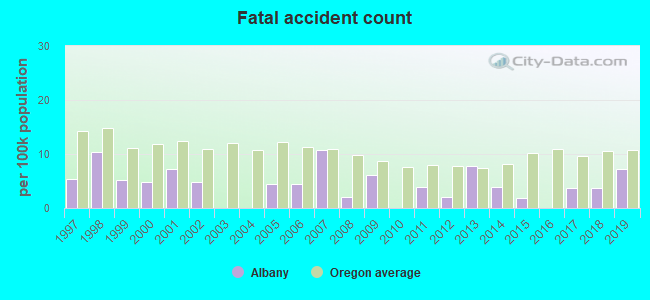 Fatal car crashes and road traffic accidents in Albany, Oregon