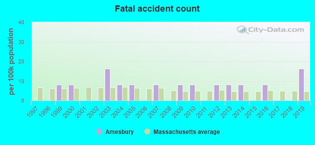 Fatal car crashes and road traffic accidents in Amesbury
