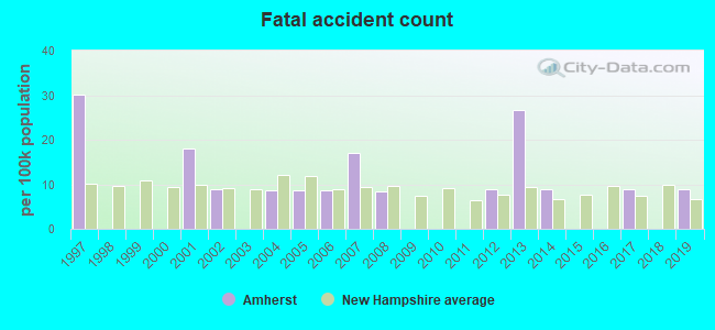 Fatal car crashes and road traffic accidents in Amherst, New Hampshire