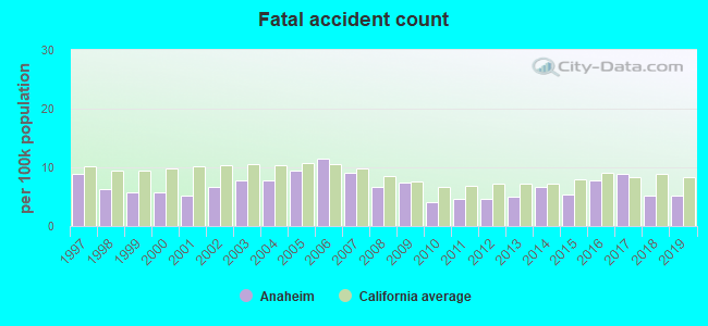 Fatal car crashes and road traffic accidents in Anaheim