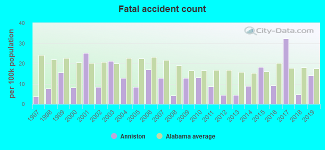 Fatal car crashes and road traffic accidents in Anniston