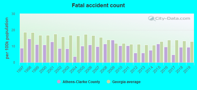 Fatal car crashes and road traffic accidents in Athens