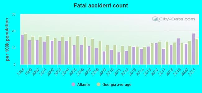 Fatal car crashes and road traffic accidents in Atlanta, Georgia