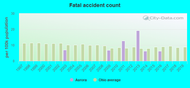 Fatal car crashes and road traffic accidents in Aurora, Ohio
