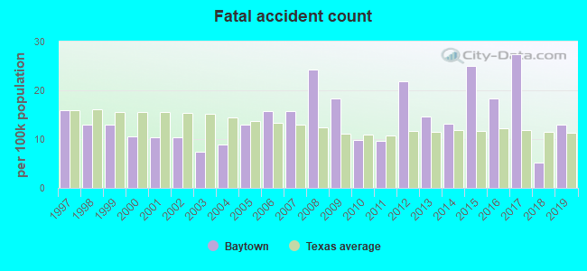Fatal car crashes and road traffic accidents in Baytown, Texas