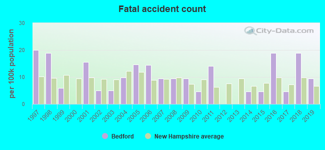 Fatal car crashes and road traffic accidents in Bedford, New Hampshire