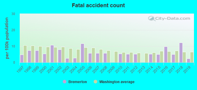 Fatal car crashes and road traffic accidents in Bremerton