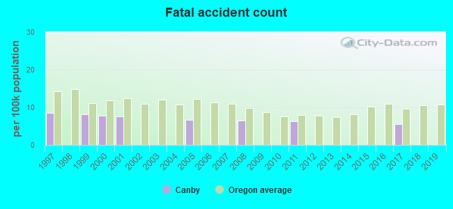 Fatal car crashes and road traffic accidents in Canby, Oregon