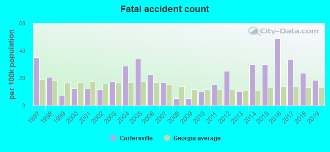Fatal car crashes and road traffic accidents in Cartersville, Georgia
