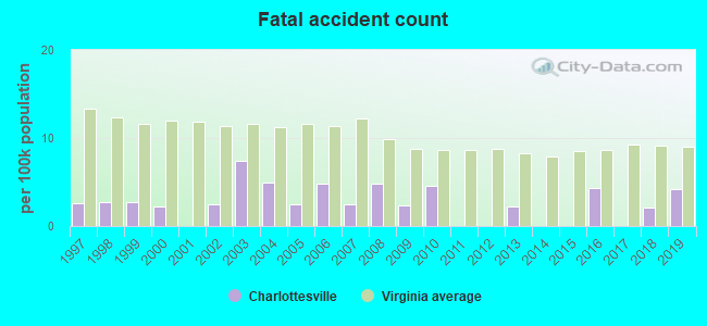 Fatal car crashes and road traffic accidents in