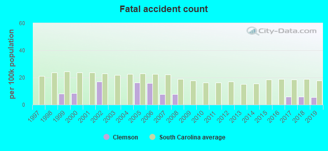 Fatal car crashes and road traffic accidents in Clemson, South Carolina