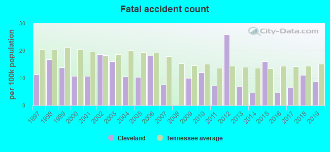 Fatal car crashes and road traffic accidents in Cleveland, Tennessee