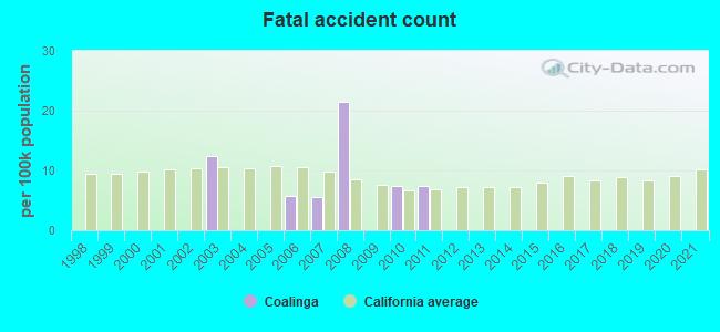 Fatal car crashes and road traffic accidents in Coalinga, California