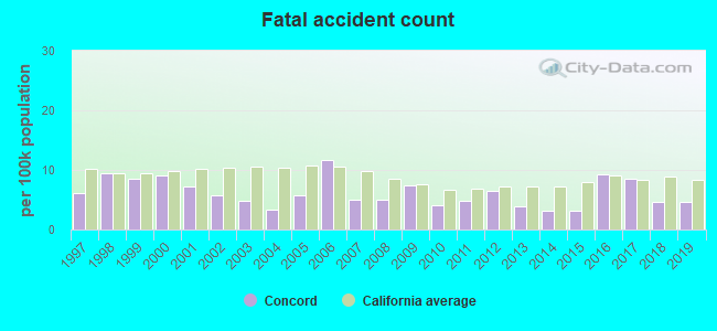Fatal car crashes and road traffic accidents in Concord