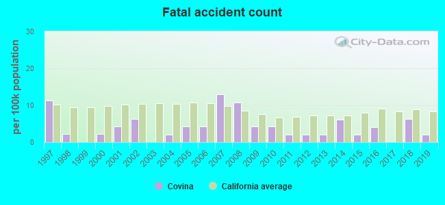 Fatal car crashes and road traffic accidents in Covina, California