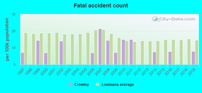 Fatal car crashes and road traffic accidents in Crowley