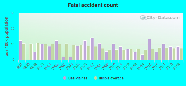 Fatal car crashes and road traffic accidents in Des Plaines, Illinois