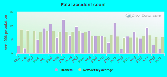 Fatal car crashes and road traffic accidents in Elizabeth, New Jersey