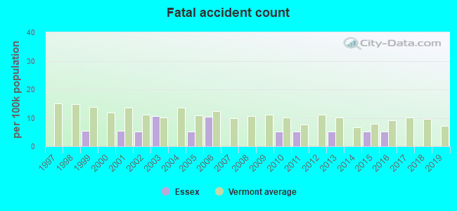Fatal car crashes and road traffic accidents in Essex, Vermont