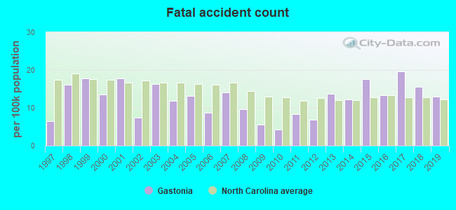 Fatal car crashes and road traffic accidents in Gastonia