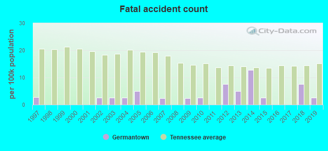 Fatal car crashes and road traffic accidents in Germantown
