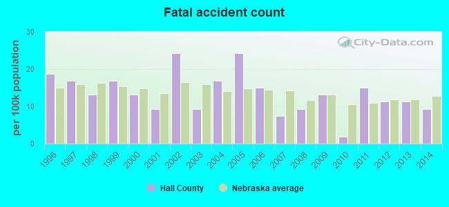 Hall County, Nebraska detailed profile - houses, real estate, cost